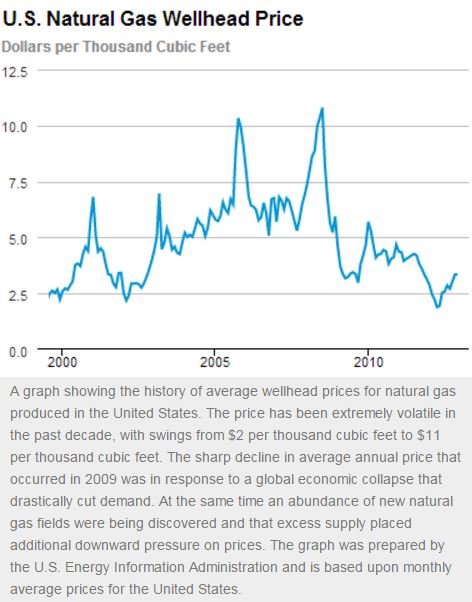 nat gas price