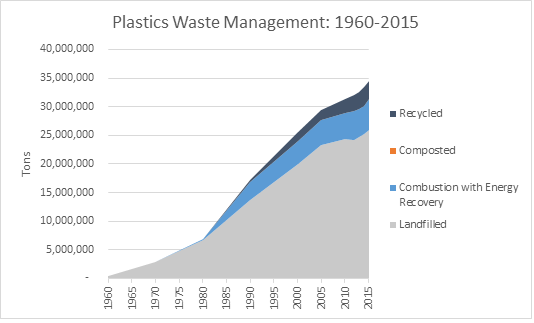 plastics_waste_management_1960-2015_final